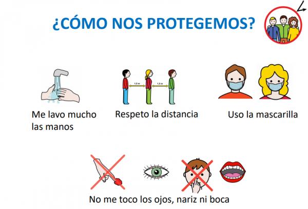 Protocolo COVID con pictogramas
